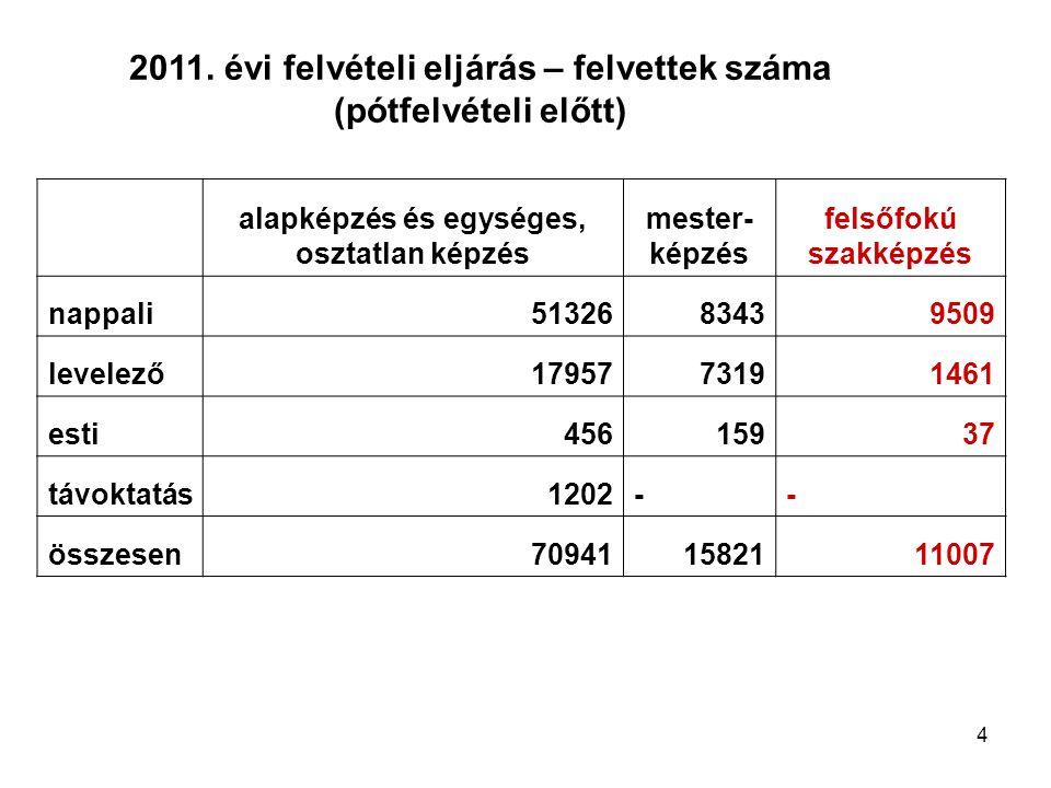 4 2011. évi felvételi eljárás – felvettek száma (pótfelvételi előtt) alapképzés és egységes, osztatlan képzés mester- képzés felsőfokú szakképzés napp