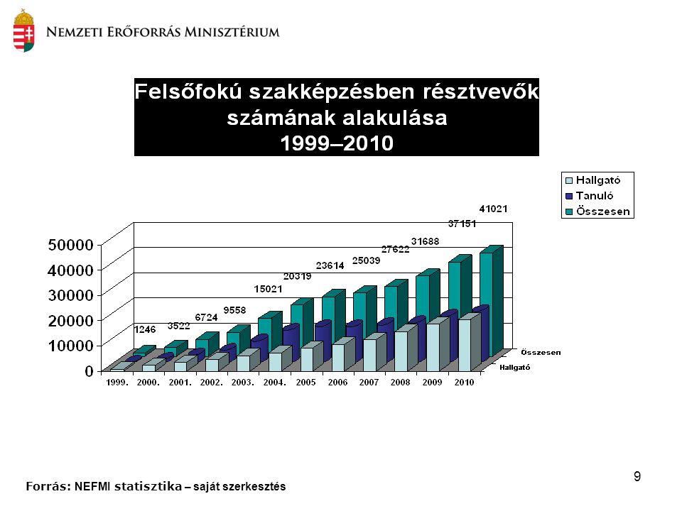 9 Forrás: NEFMI statisztika – saját szerkesztés