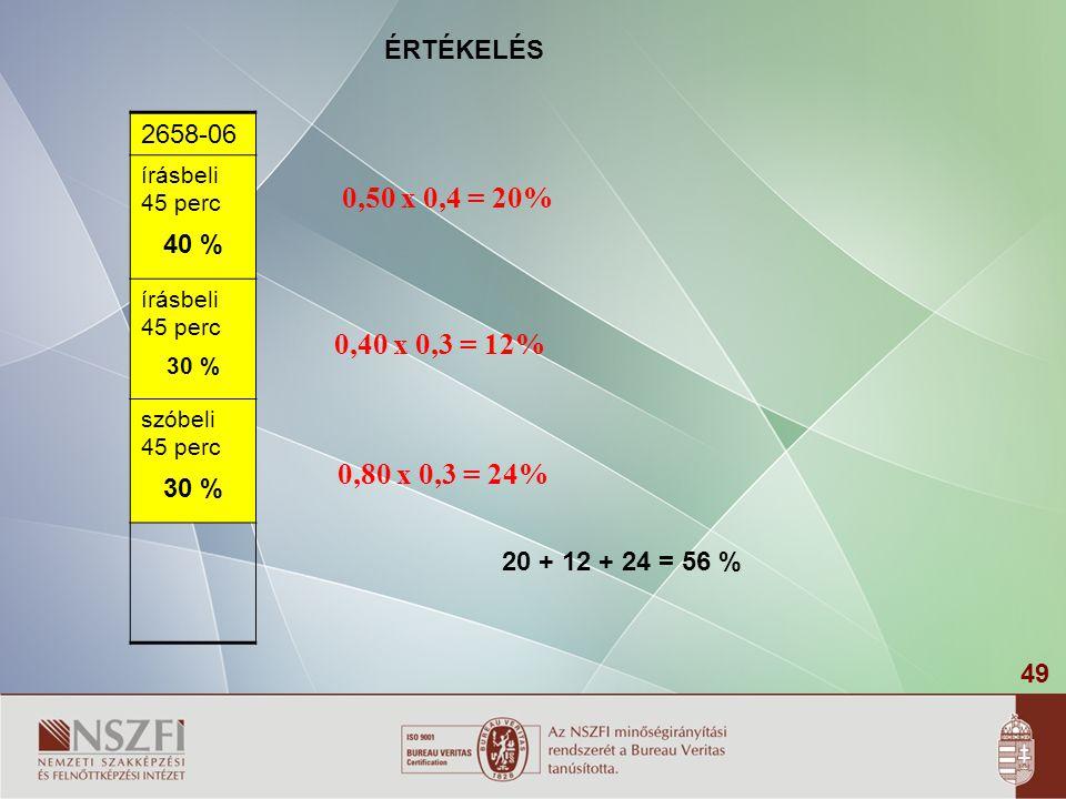 49 2658-06 írásbeli 45 perc 40 % írásbeli 45 perc 30 % szóbeli 45 perc 30 % ÉRTÉKELÉS 0,50 x 0,4 = 20% 0,40 x 0,3 = 12% 0,80 x 0,3 = 24% 20 + 12 + 24