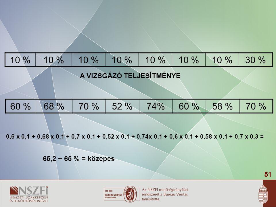 51 10 % 30 % A VIZSGÁZÓ TELJESÍTMÉNYE 60 %68 %70 %52 %74%60 %58 %70 % 0,6 x 0,1 + 0,68 x 0,1 + 0,7 x 0,1 + 0,52 x 0,1 + 0,74x 0,1 + 0,6 x 0,1 + 0,58 x