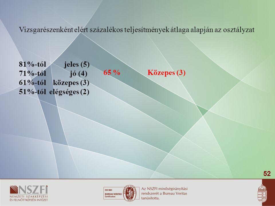52 Vizsgarészenként elért százalékos teljesítmények átlaga alapján az osztályzat 81%-tól jeles (5) 71%-tól jó (4) 61%-tól közepes (3) 51%-tól elégsége