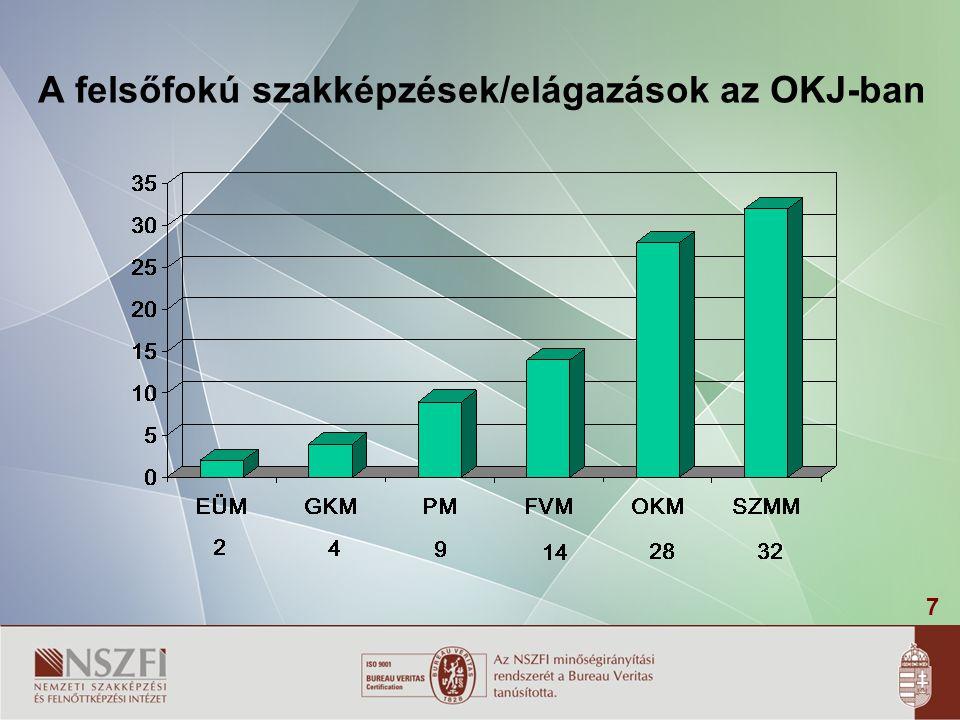 7 A felsőfokú szakképzések/elágazások az OKJ-ban