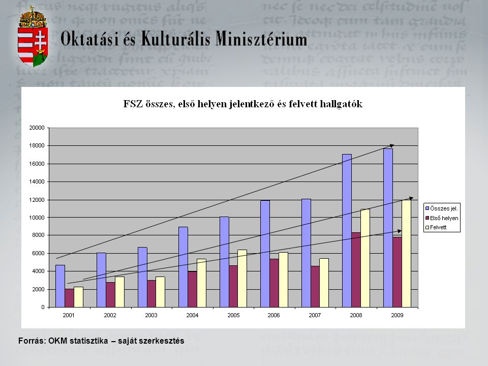 Forrás: OKM statisztika – saját szerkesztés