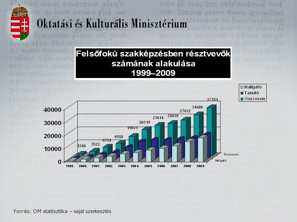 Forrás: OM statisztika – saját szerkesztés