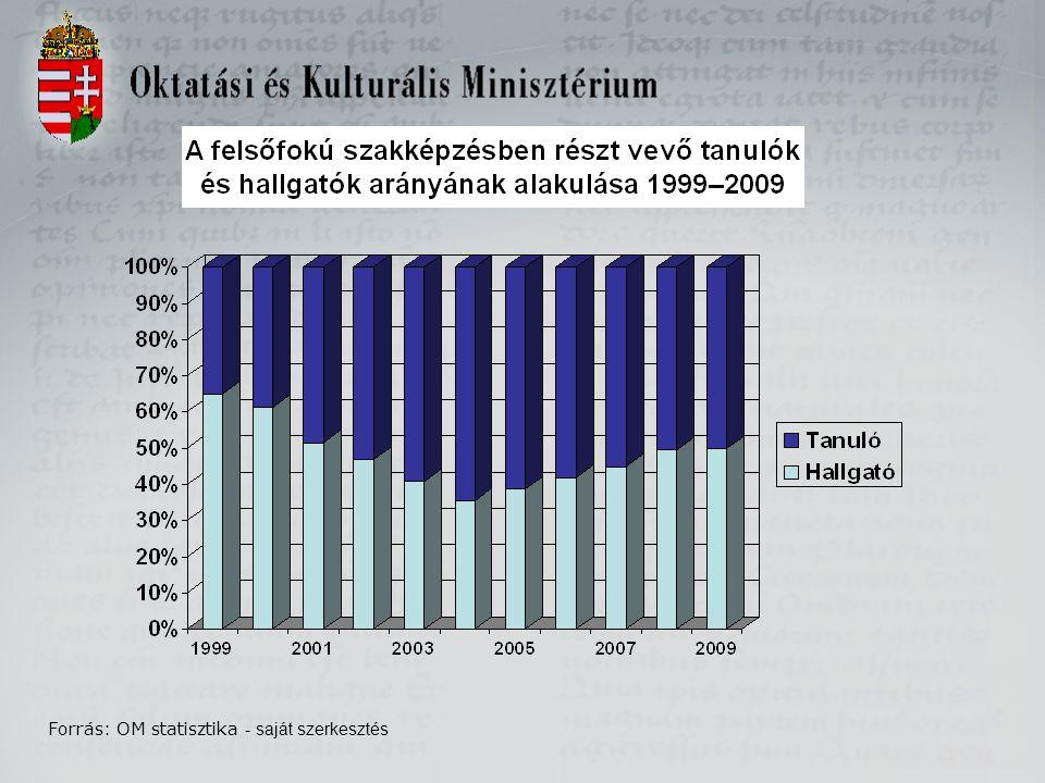 Forrás: OM statisztika - saját szerkesztés