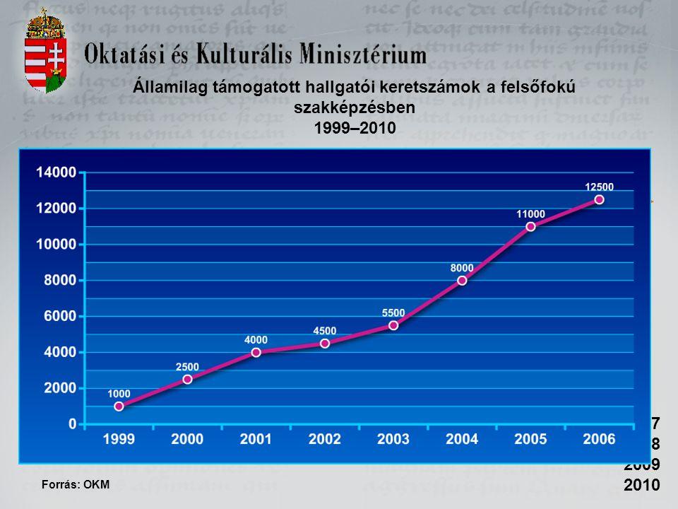 Államilag támogatott hallgatói keretszámok a felsőfokú szakképzésben 1999–2010 2007 2008 2009 2010 Forrás: OKM