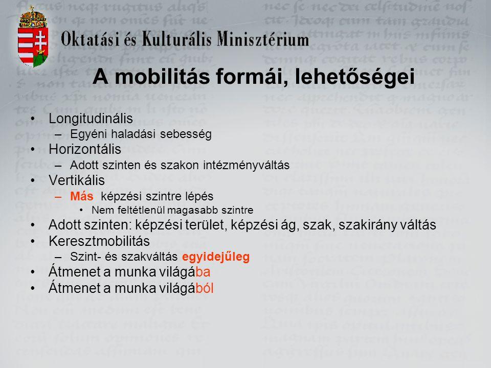 A mobilitás formái, lehetőségei Longitudinális –Egyéni haladási sebesség Horizontális –Adott szinten és szakon intézményváltás Vertikális –Más képzési