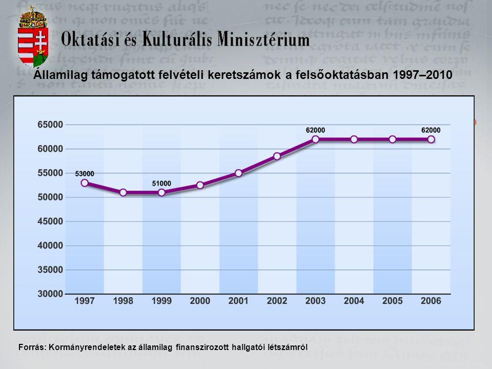 Államilag támogatott felvételi keretszámok a felsőoktatásban 1997–2010 Forrás: Kormányrendeletek az államilag finanszírozott hallgatói létszámról 2007 2008 56000 2007 2008 2009 2010