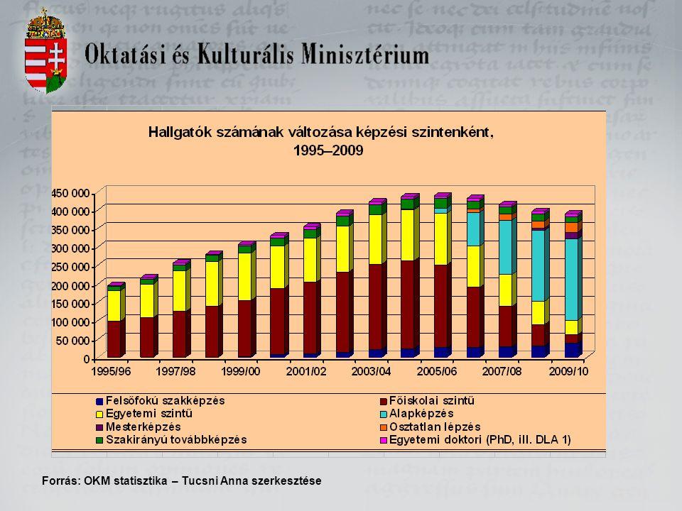 Forrás: OKM statisztika – Tucsni Anna szerkesztése