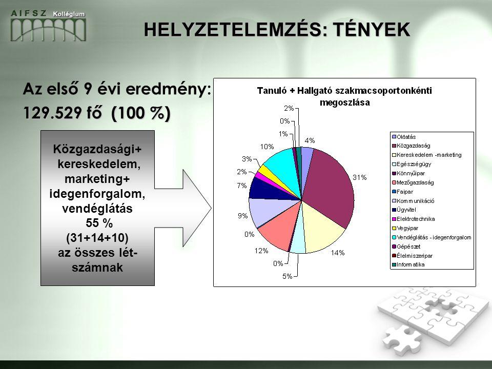 Az első 9 évi eredmény: 129.529 fő (100 %) HELYZETELEMZÉS: TÉNYEK Közgazdasági+ kereskedelem, marketing+ idegenforgalom, vendéglátás 55 % (31+14+10) az összes lét- számnak