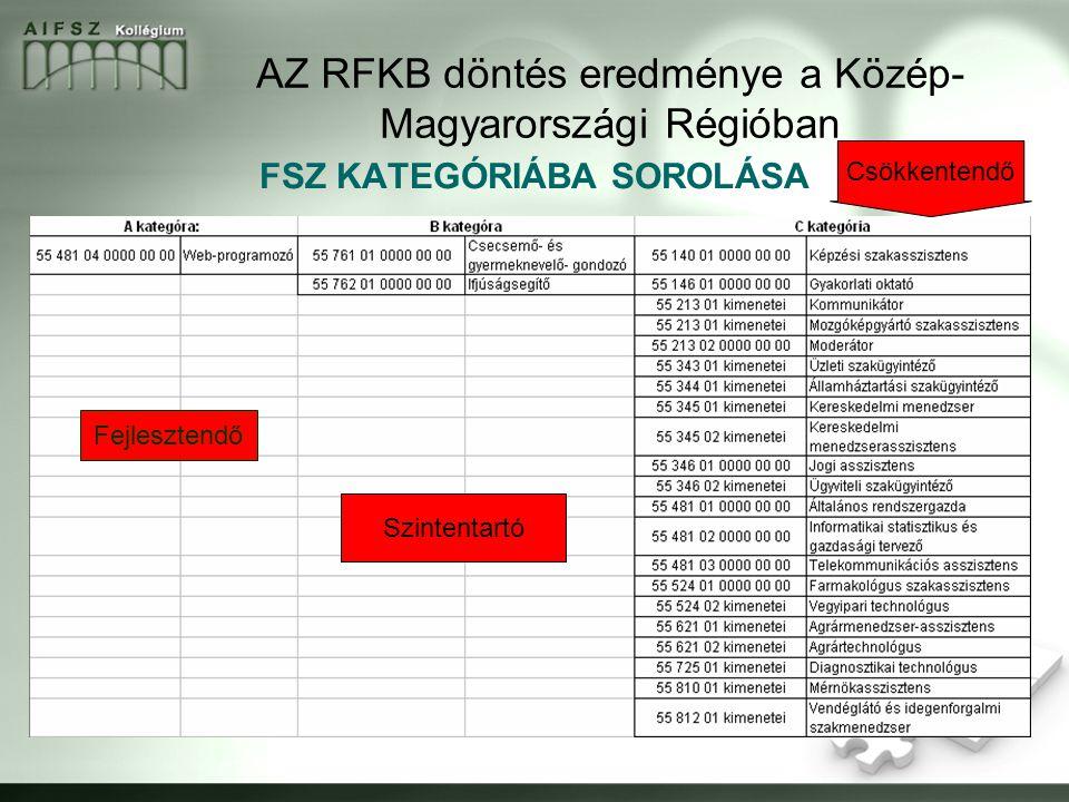 AZ RFKB döntés eredménye a Közép- Magyarországi Régióban FSZ KATEGÓRIÁBA SOROLÁSA Fejlesztendő Szintentartó Csökkentendő