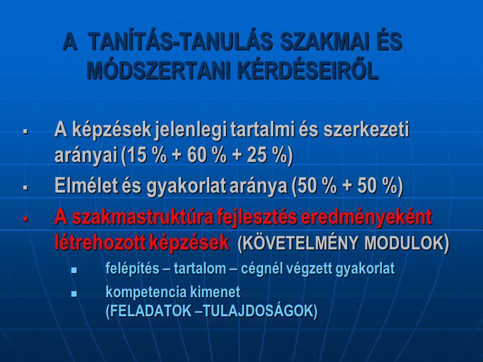 A TANÍTÁS-TANULÁS SZAKMAI ÉS MÓDSZERTANI KÉRDÉSEIRŐL  A képzések jelenlegi tartalmi és szerkezeti arányai (15 % + 60 % + 25 %)  Elmélet és gyakorlat