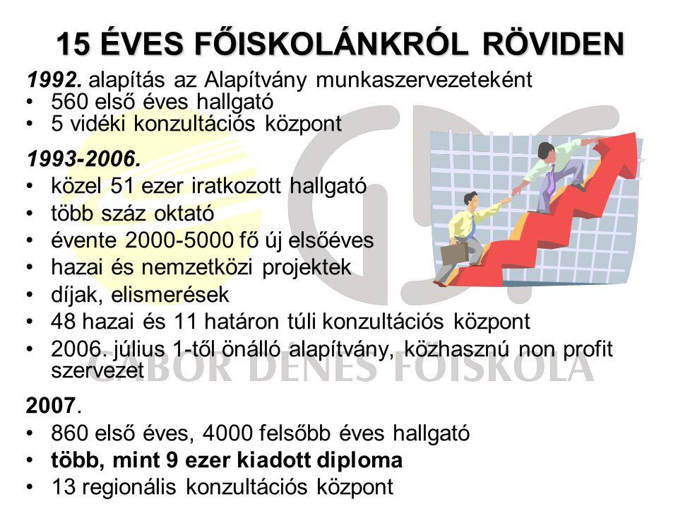 15 ÉVES FŐISKOLÁNKRÓL RÖVIDEN 1992.