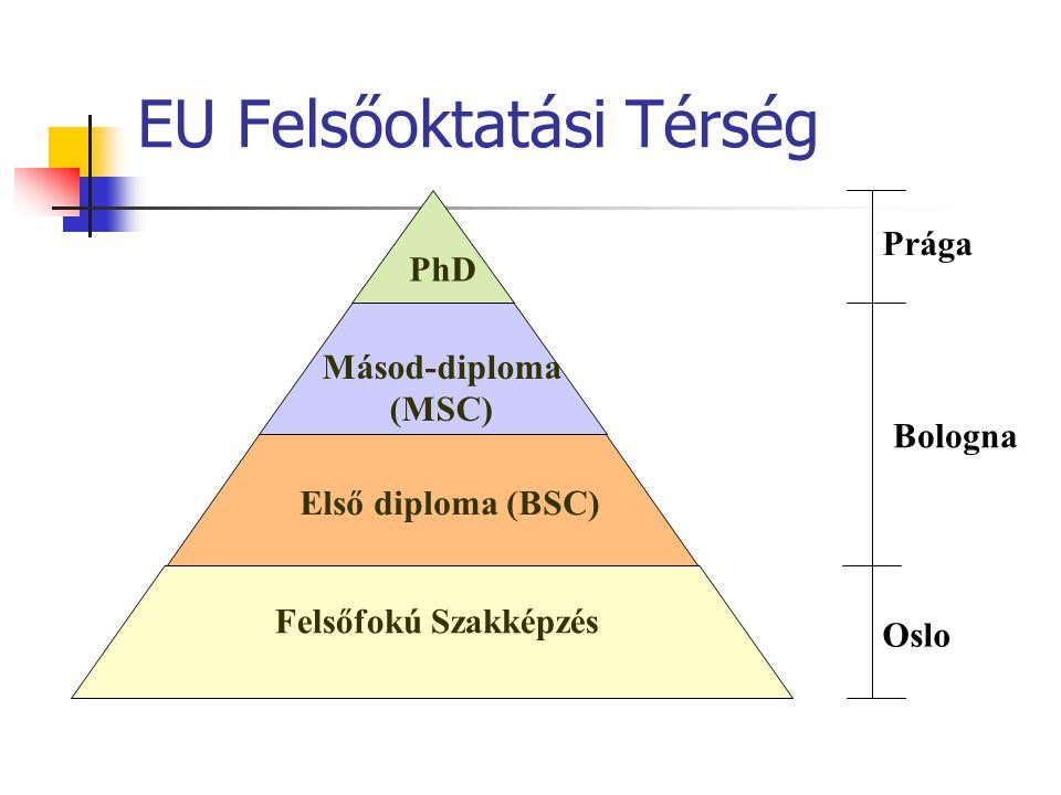 EU Felsőoktatási Térség Felsőfokú Szakképzés Első diploma (BSC) Másod-diploma (MSC) PhD Oslo Bologna Prága