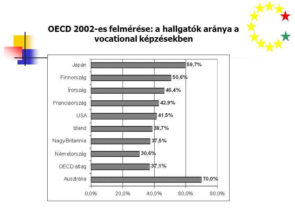 OECD 2002-es felmérése: a hallgatók aránya a vocational képzésekben