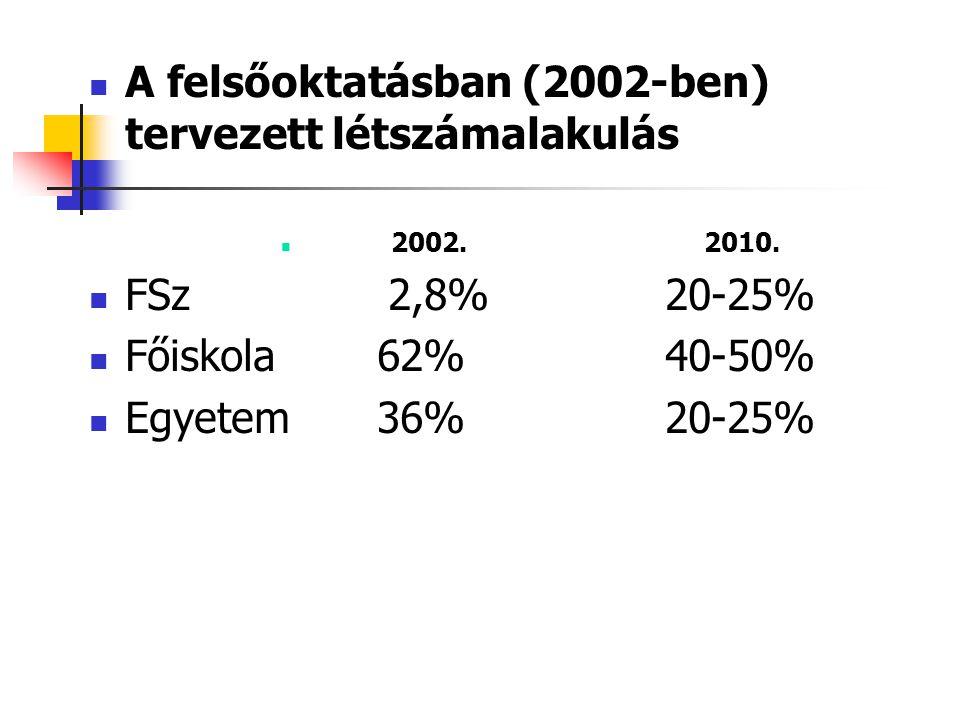A felsőoktatásban (2002-ben) tervezett létszámalakulás 2002.