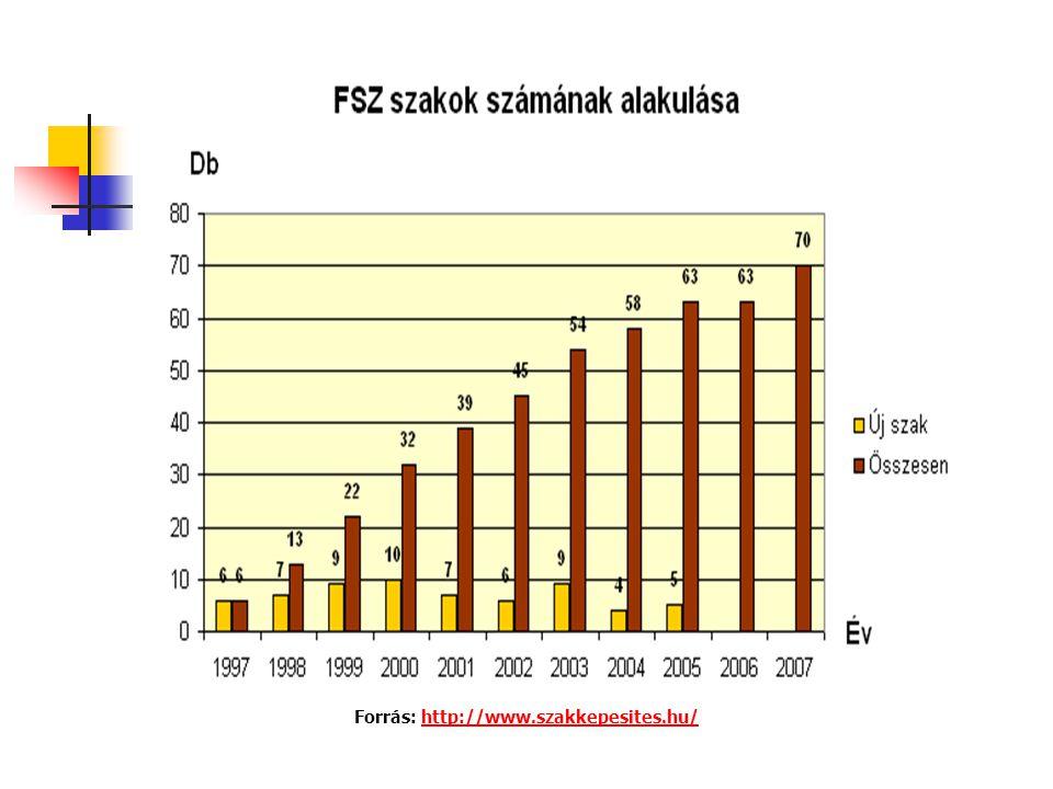 Forrás: http://www.szakkepesites.hu/http://www.szakkepesites.hu/