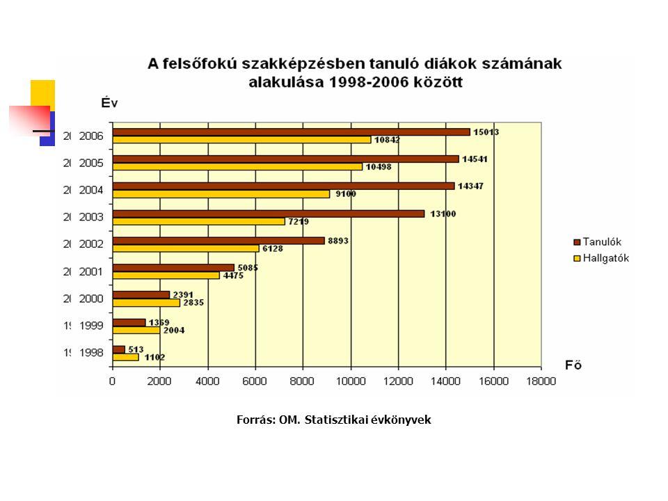 Forrás: OM. Statisztikai évkönyvek