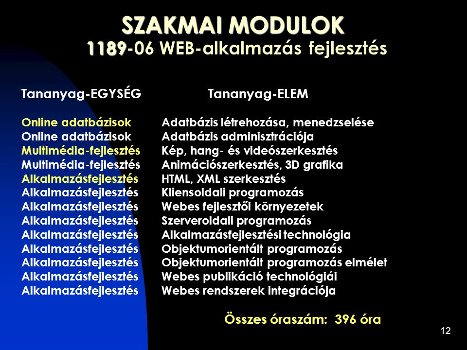 12 SZAKMAI MODULOK 1189 SZAKMAI MODULOK 1189-06 WEB-alkalmazás fejlesztés Tananyag-EGYSÉG Tananyag-ELEM Online adatbázisokAdatbázis létrehozása, menedzselése Online adatbázisokAdatbázis adminisztrációja Multimédia-fejlesztésKép, hang- és videószerkesztés Multimédia-fejlesztésAnimációszerkesztés, 3D grafika AlkalmazásfejlesztésHTML, XML szerkesztés AlkalmazásfejlesztésKliensoldali programozás AlkalmazásfejlesztésWebes fejlesztői környezetek AlkalmazásfejlesztésSzerveroldali programozás AlkalmazásfejlesztésAlkalmazásfejlesztési technológia AlkalmazásfejlesztésObjektumorientált programozás AlkalmazásfejlesztésObjektumorientált programozás elmélet AlkalmazásfejlesztésWebes publikáció technológiái AlkalmazásfejlesztésWebes rendszerek integrációja Összes óraszám: 396 óra