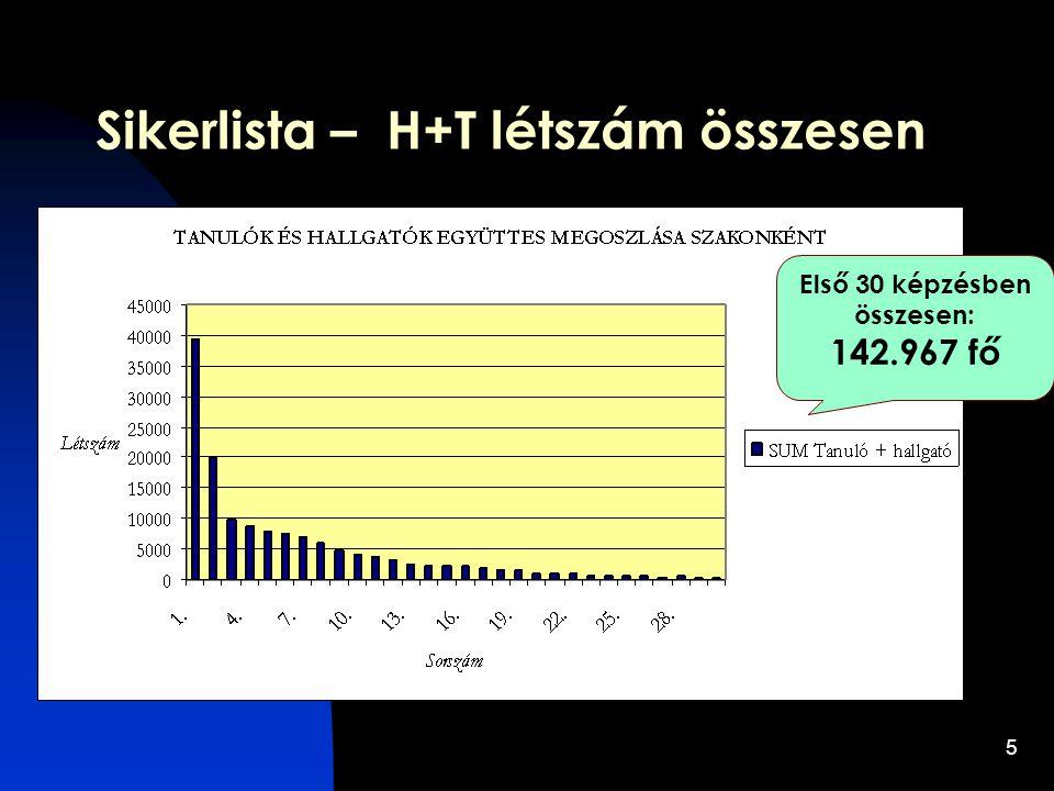 5 Sikerlista – H+T létszám összesen Első 30 képzésben összesen: 142.967 fő