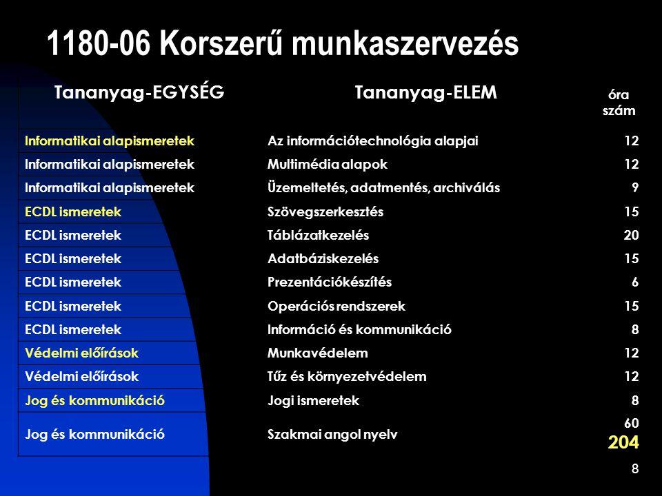 8 1180-06 Korszerű munkaszervezés Tananyag-EGYSÉGTananyag-ELEM óra szám Informatikai alapismeretekAz információtechnológia alapjai12 Informatikai alapismeretekMultimédia alapok12 Informatikai alapismeretekÜzemeltetés, adatmentés, archiválás9 ECDL ismeretekSzövegszerkesztés15 ECDL ismeretekTáblázatkezelés20 ECDL ismeretekAdatbáziskezelés15 ECDL ismeretekPrezentációkészítés6 ECDL ismeretekOperációs rendszerek15 ECDL ismeretekInformáció és kommunikáció8 Védelmi előírásokMunkavédelem12 Védelmi előírásokTűz és környezetvédelem12 Jog és kommunikációJogi ismeretek8 Jog és kommunikációSzakmai angol nyelv 60 204