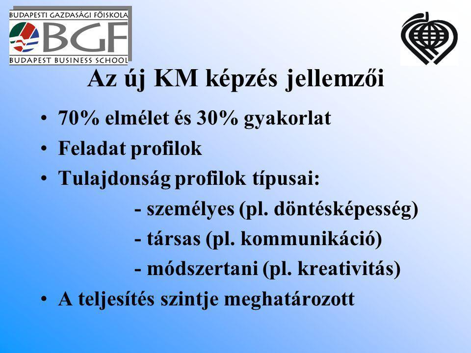 Az új KM képzés jellemzői 70% elmélet és 30% gyakorlat Feladat profilok Tulajdonság profilok típusai: - személyes (pl.