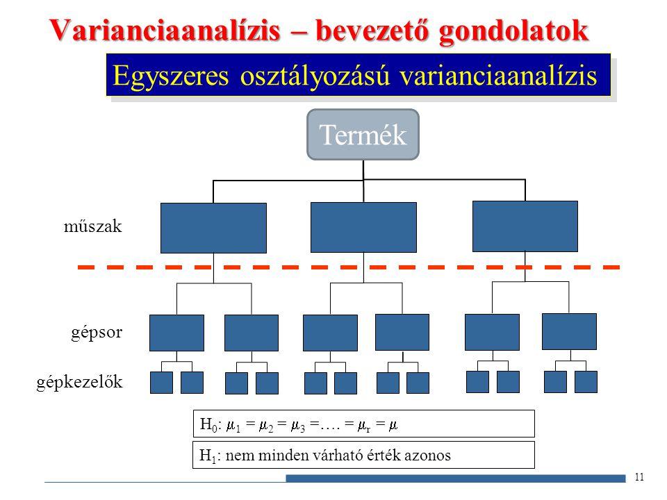 Varianciaanalízis – bevezető gondolatok műszak gépsor gépkezelők H 0 :  1 =  2 =  3 =…. =  r =  H 1 : nem minden várható érték azonos Egyszeres o