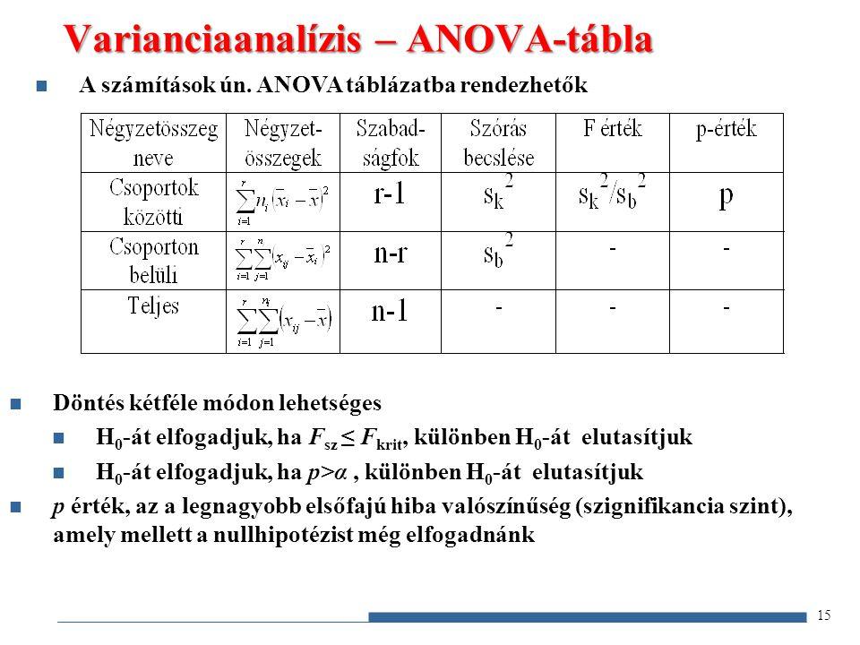 Varianciaanalízis – ANOVA-tábla 15 Döntés kétféle módon lehetséges H 0 -át elfogadjuk, ha F sz ≤ F krit, különben H 0 -át elutasítjuk H 0 -át elfogadj