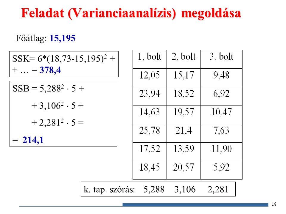 Feladat (Varianciaanalízis) megoldása átlag: 18,73 18,14 8,72 Főátlag: 15,195 SSK= 6*(18,73-15,195) 2 + + … = 378,4 k. tap. szórás: 5,288 3,106 2,281