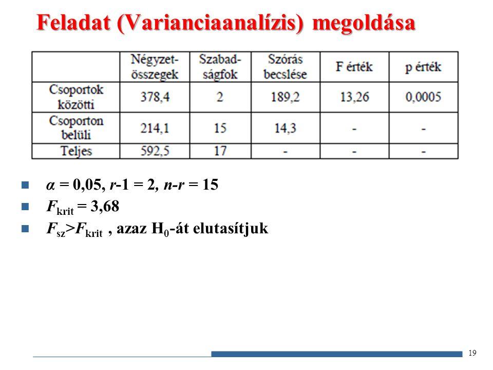 Feladat (Varianciaanalízis) megoldása 19 α = 0,05, r-1 = 2, n-r = 15 F krit = 3,68 F sz >F krit, azaz H 0 -át elutasítjuk