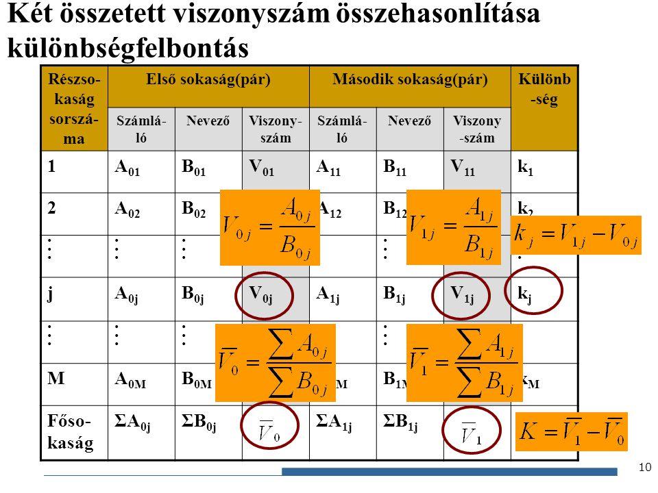 Gazdaságstatisztika, 2012 Két összetett viszonyszám összehasonlítása különbségfelbontás Részso- kaság sorszá- ma Első sokaság(pár)Második sokaság(pár)