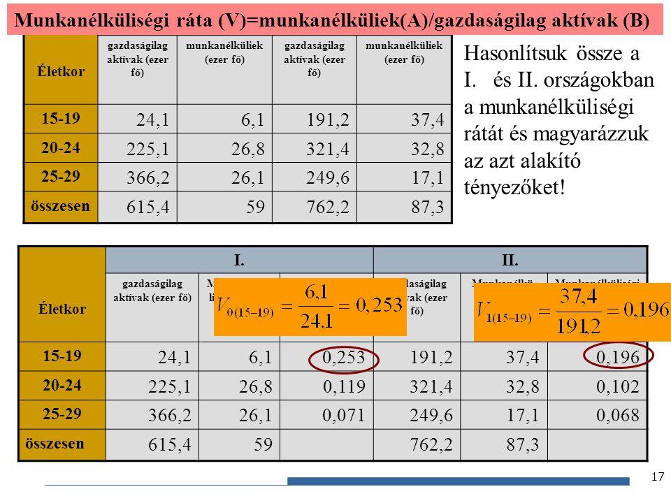 Gazdaságstatisztika, 2012 Életkor I.II. gazdaságilag aktívak (ezer fő) munkanélküliek (ezer fő) gazdaságilag aktívak (ezer fő) munkanélküliek (ezer fő