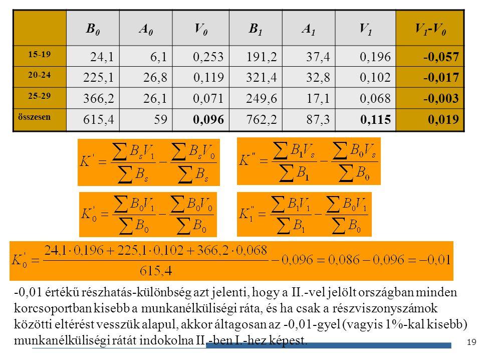 Gazdaságstatisztika, 2012 B0B0 A0A0 V0V0 B1B1 A1A1 V1V1 V 1 -V 0 15-19 24,16,10,253191,237,40,196-0,057 20-24 225,126,80,119321,432,80,102-0,017 25-29