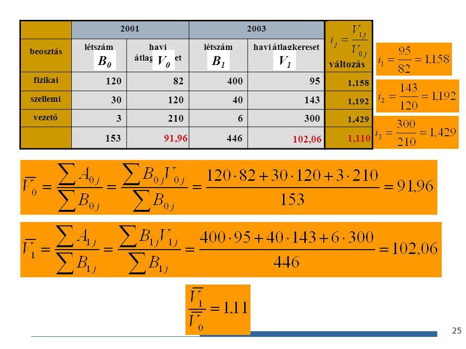 Gazdaságstatisztika, 2012 20012003 beosztás létszámhavi átlagkereset létszámhavi átlagkereset fizikai 1208240095 szellemi 3012040143 vezető 32106300 v
