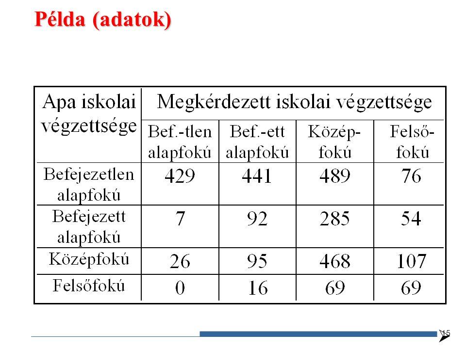  Példa (adatok) 15