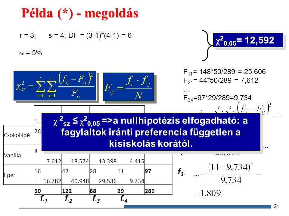 Példa (*) - megoldás r = 3;s = 4; DF = (3-1)*(4-1) = 6  = 5% 21 1.