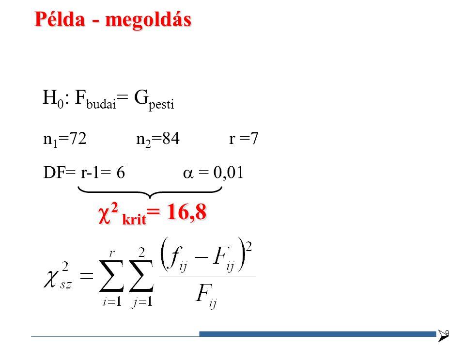 H 0 : F budai = G pesti n 1 =72n 2 =84r =7 DF= r-1= 6  = 0,01  2 krit = 16,8  Példa - megoldás 9