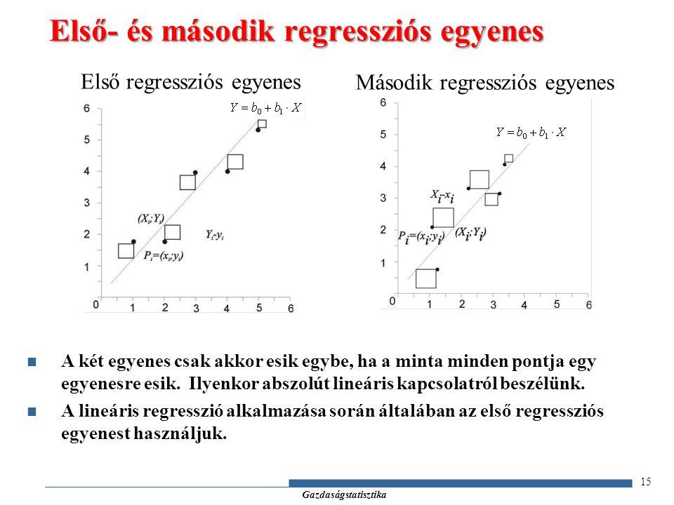 Gazdaságstatisztika 15 A két egyenes csak akkor esik egybe, ha a minta minden pontja egy egyenesre esik.
