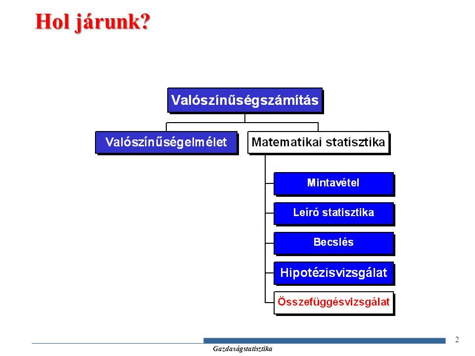 Gazdaságstatisztika x y xixi yiyi 13 Elméleti lineáris regressziós modell feltételei (2)