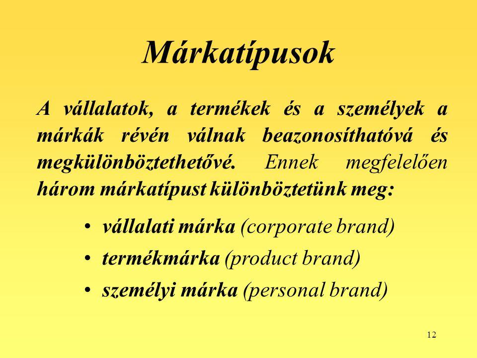 12 Márkatípusok A vállalatok, a termékek és a személyek a márkák révén válnak beazonosíthatóvá és megkülönböztethetővé. Ennek megfelelően három márkat