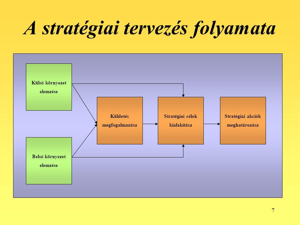7 A stratégiai tervezés folyamata Külső környezet elemzése Belső környezet elemzése Küldetés megfogalmazása Stratégiai célok kialakítása Stratégiai ak