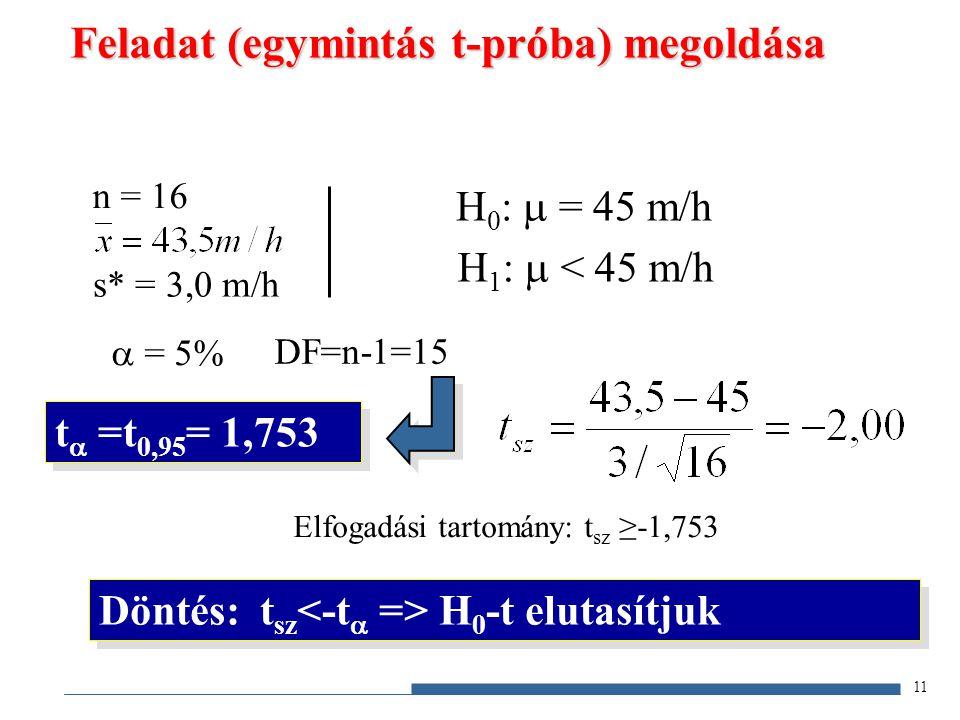 Feladat (egymintás t-próba) megoldása n = 16 s* = 3,0 m/h  = 5% DF=n-1=15 t  =t 0,95 = 1,753 H 0 :  = 45 m/h H 1 :  < 45 m/h 11 Döntés: t sz H 0 -