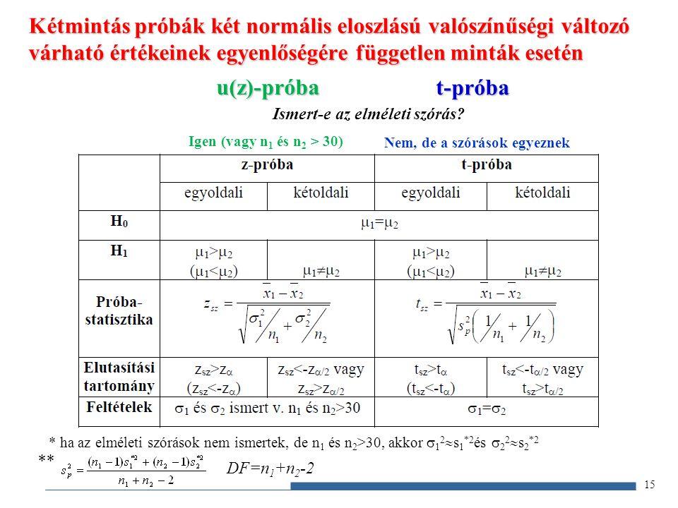 Ismert-e az elméleti szórás? u(z)-próba t-próba Igen (vagy n 1 és n 2 > 30) Nem, de a szórások egyeznek 15 Kétmintás próbák két normális eloszlású val