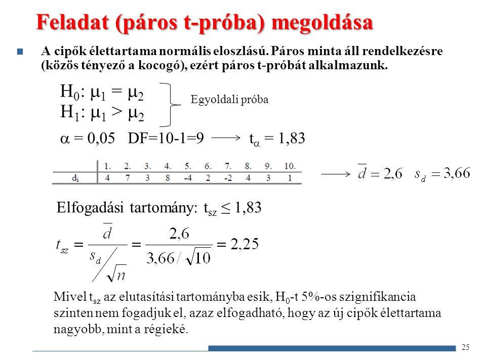 Feladat (páros t-próba) megoldása H 0 :  1 =  2 H 1 :  1 >  2  = 0,05 DF=10-1=9 t  = 1,83 25 A cipők élettartama normális eloszlású. Páros minta