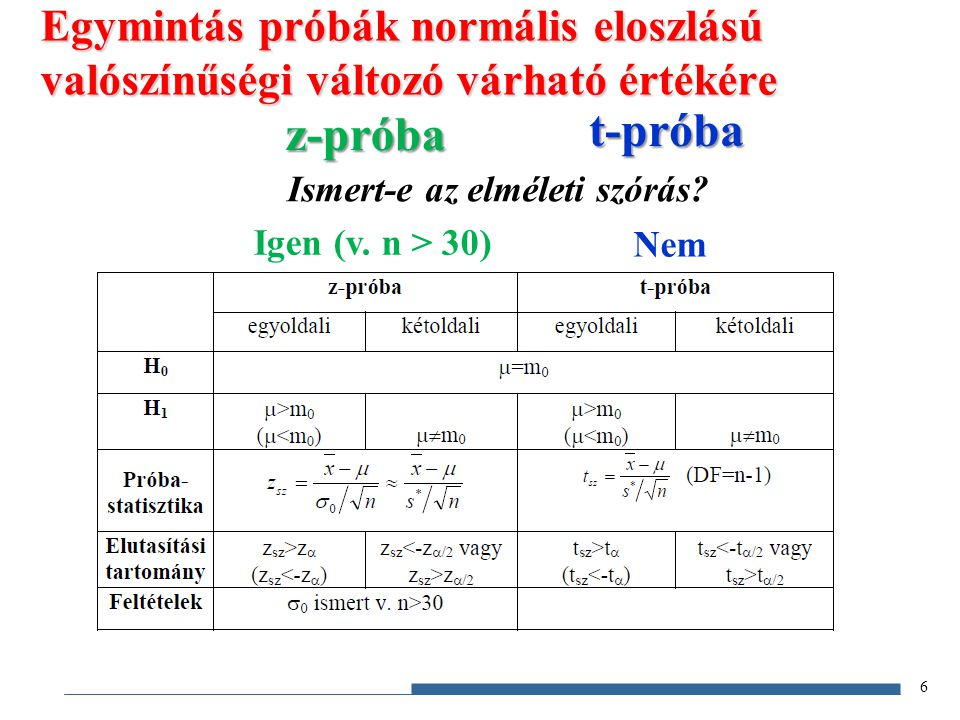 Egymintás próbák normális eloszlású valószínűségi változó várható értékére Ismert-e az elméleti szórás? z-próba t-próba Igen (v. n > 30) Nem 6