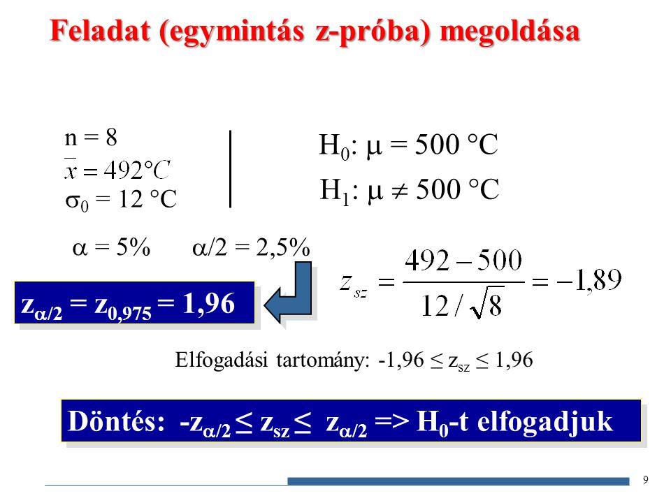 n = 8  0 = 12 °C  = 5%  /2 = 2,5% z  /2 = z 0,975 = 1,96 H 0 :  = 500 °C H 1 :   500 °C 9 Feladat (egymintás z-próba) megoldása Döntés: -z  /2
