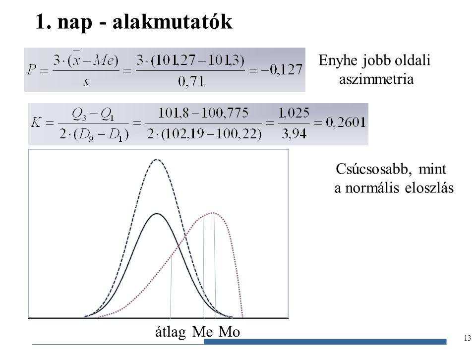 Gazdaságstatisztika, 2012 1. nap - alakmutatók 13 Enyhe jobb oldali aszimmetria Csúcsosabb, mint a normális eloszlás Moátlag Me