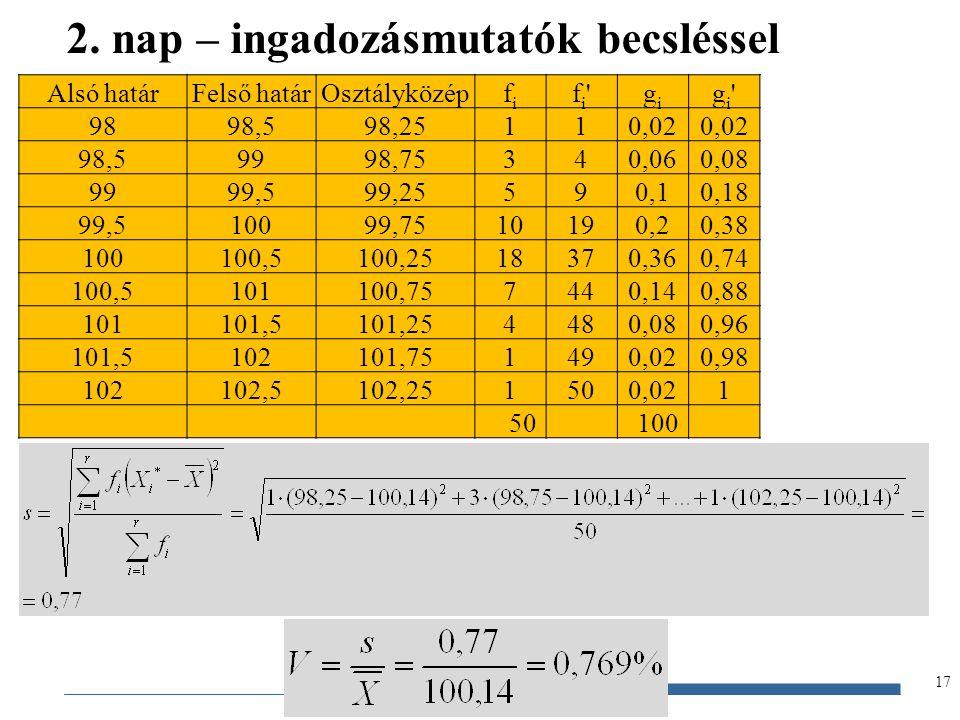 Gazdaságstatisztika, 2012 17 2. nap – ingadozásmutatók becsléssel Alsó határFelső határOsztályközépfifi fi'fi'gigi gi'gi' 9898,598,25110,02 98,59998,7