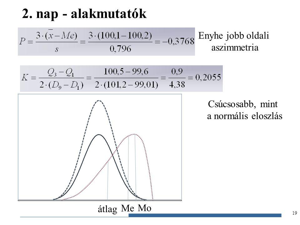 Gazdaságstatisztika, 2012 19 2. nap - alakmutatók Enyhe jobb oldali aszimmetria Csúcsosabb, mint a normális eloszlás Mo átlag Me