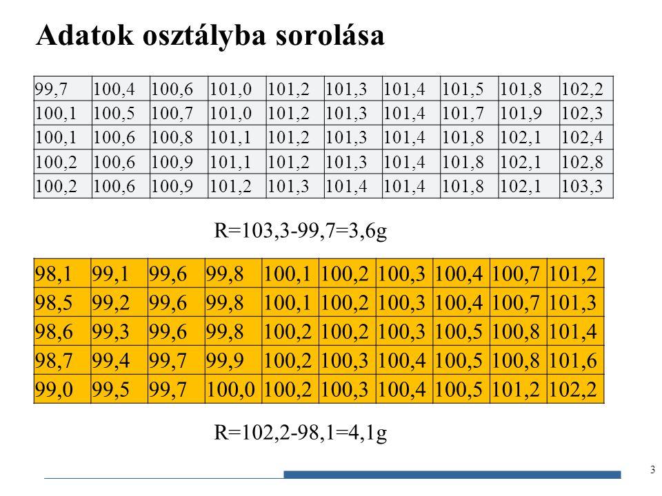 Gazdaságstatisztika, 2012 Adatok osztályba sorolása 3 99,7100,4100,6101,0101,2101,3101,4101,5101,8102,2 100,1100,5100,7101,0101,2101,3101,4101,7101,91